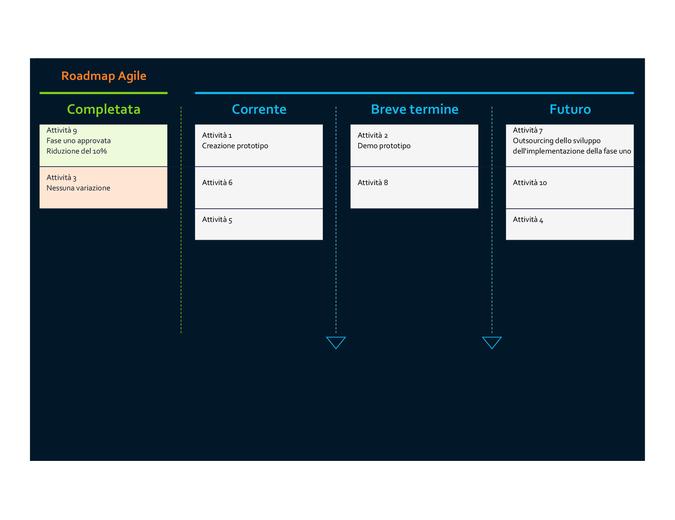 Roadmap Agile