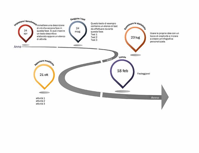Sequenza temporale infografica delle attività cardine