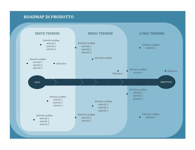 Roadmap per tracciare le attività cardine