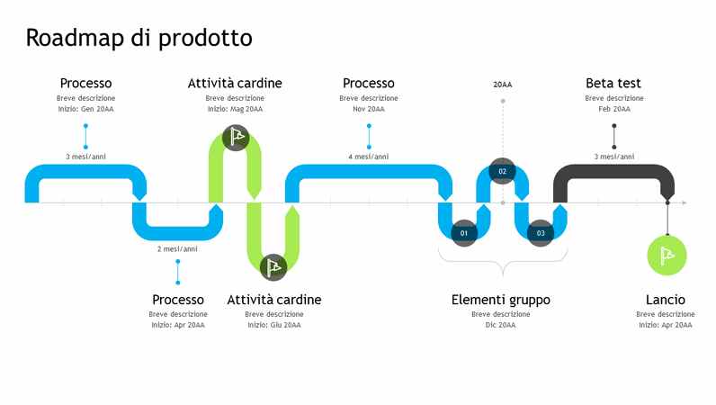 Sequenza temporale per roadmap di prodotto