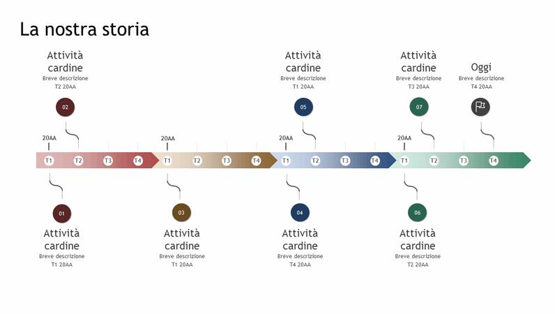 Sequenza temporale di attività cardine e cronologia