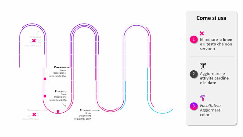 Sequenza temporale per roadmap di processo