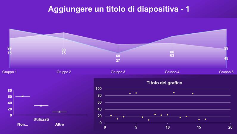 Dashboard con grafico ad area, grafico a dispersione e grafico a scatola
