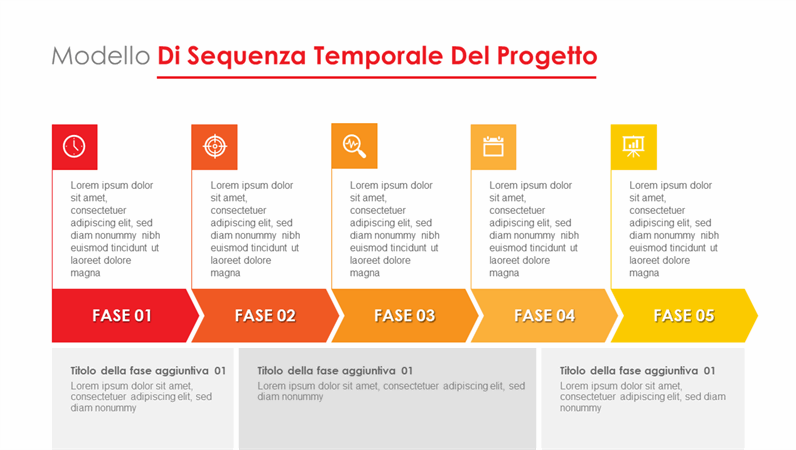 Sequenza temporale della fase del progetto