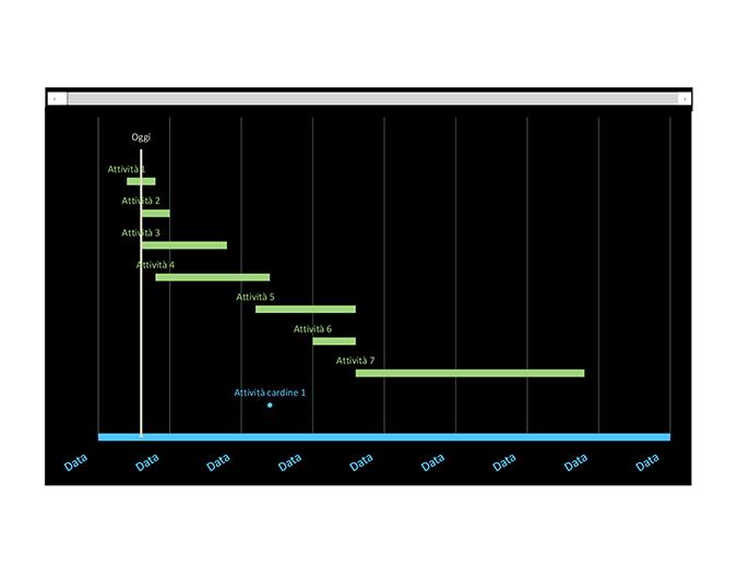 Diagramma di Gantt per il monitoraggio delle date