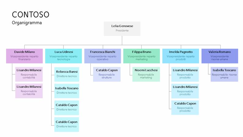 Organigramma con codifica a colori