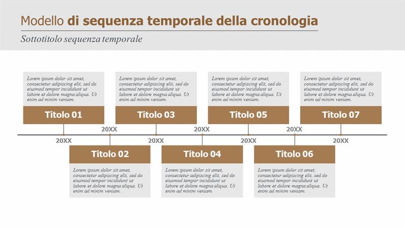 Cronologia e sequenza temporale dell'attività cardine