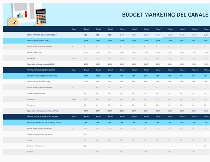 Budget di marketing del canale