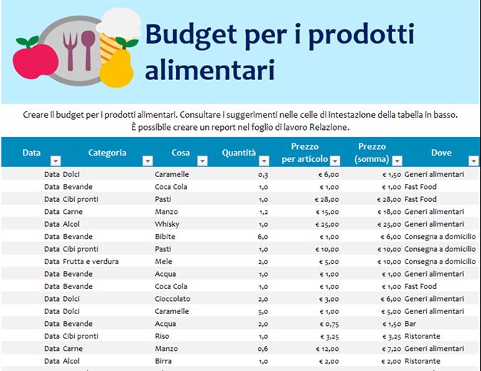 Budget per i prodotti alimentari