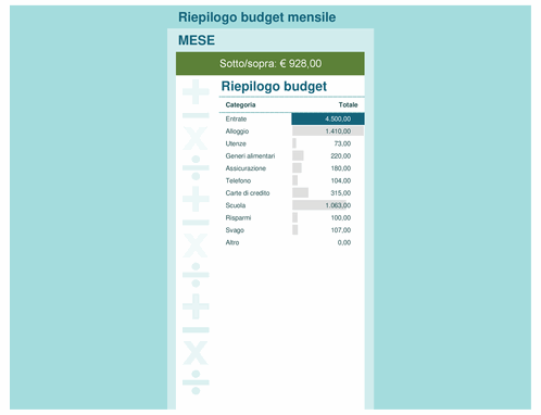 Calcolatrice del budget