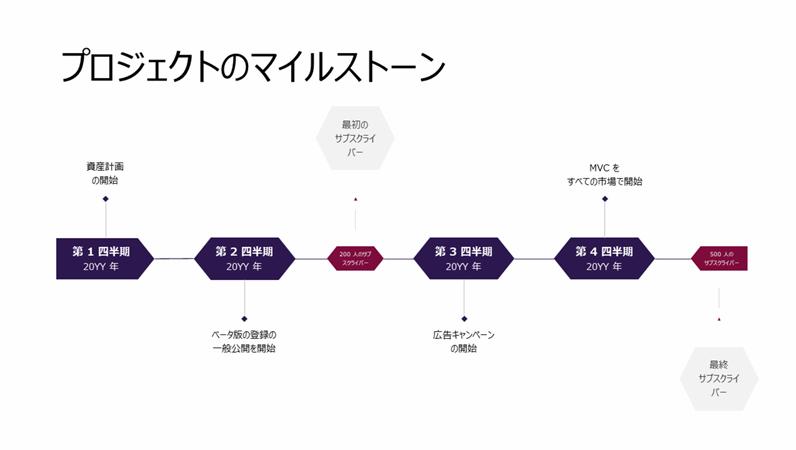 プロジェクト マイルストーンのタイムライン