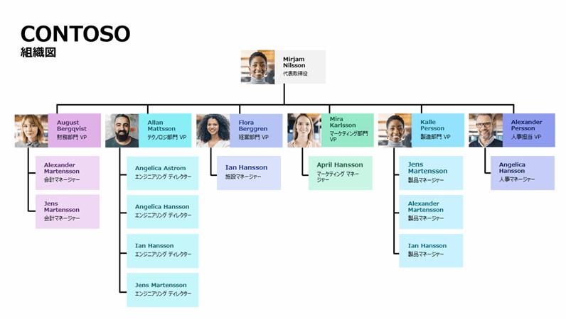 最小限の組織図