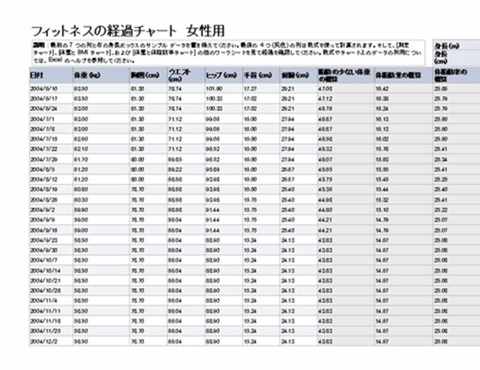 フィットネスの経過チャート (女性用)