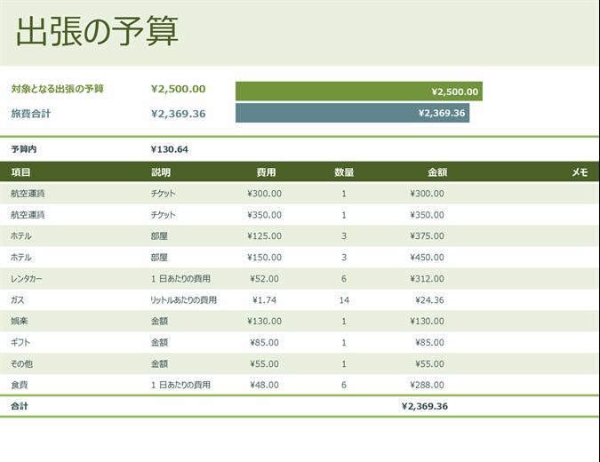 出張の予算