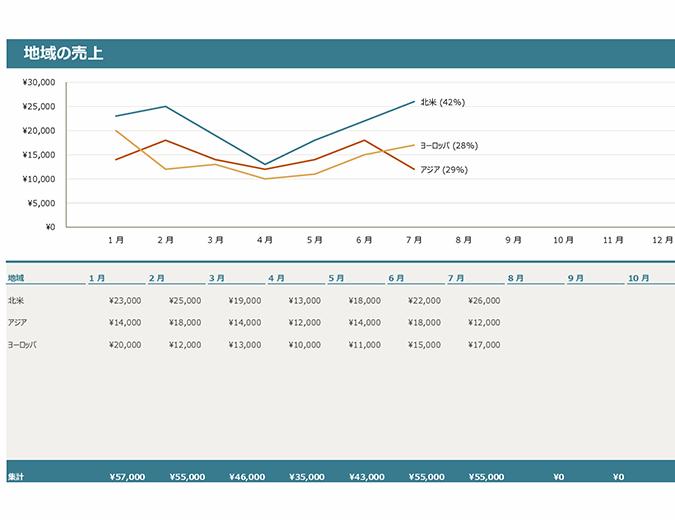 地域売上グラフ