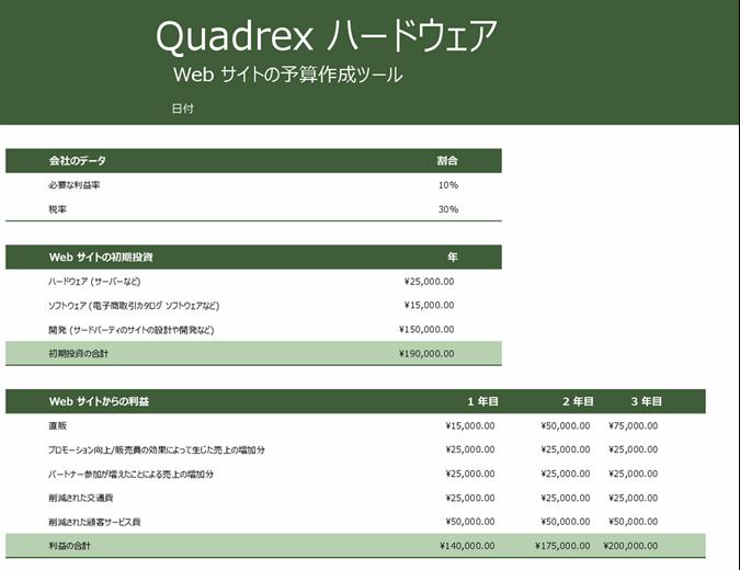 Web サイトの予算