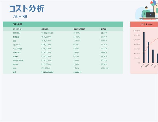 パレート図を使用したコスト分析
