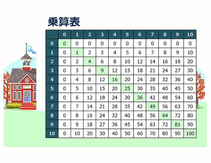 掛け算表 (1 - 10 の数値)