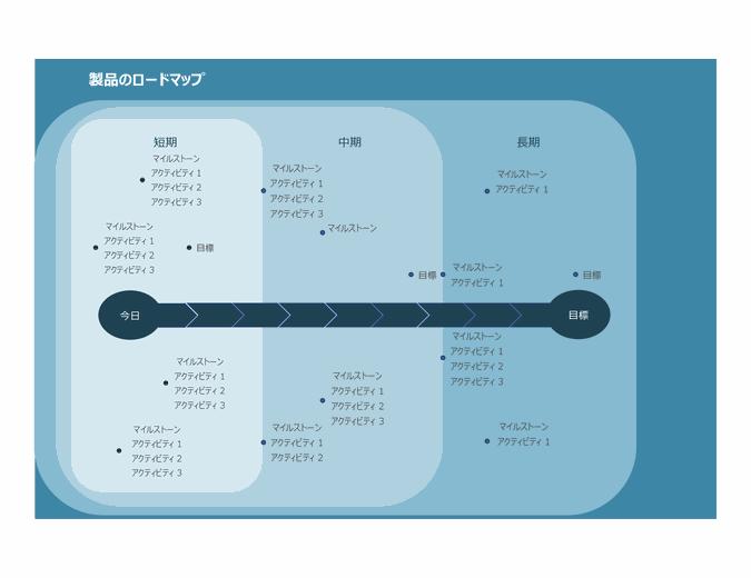 マイルストーン グラフ ロードマップ