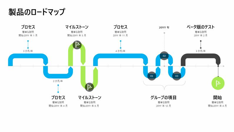 製品ロードマップのタイムライン