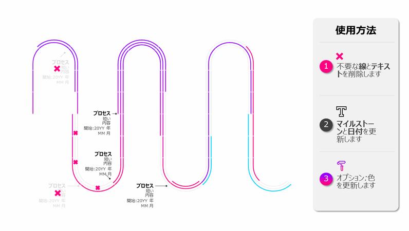 プロセス ロードマップのタイムライン