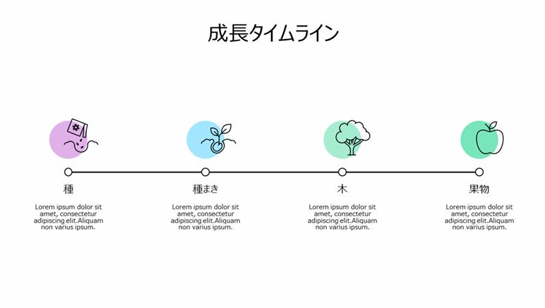 成長のタイムライン