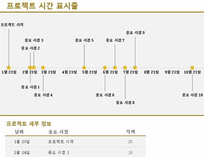 중요 시점이 표시된 시간 표시줄(노란색)