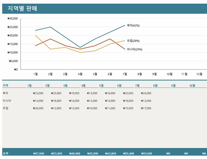 지역별 판매 차트