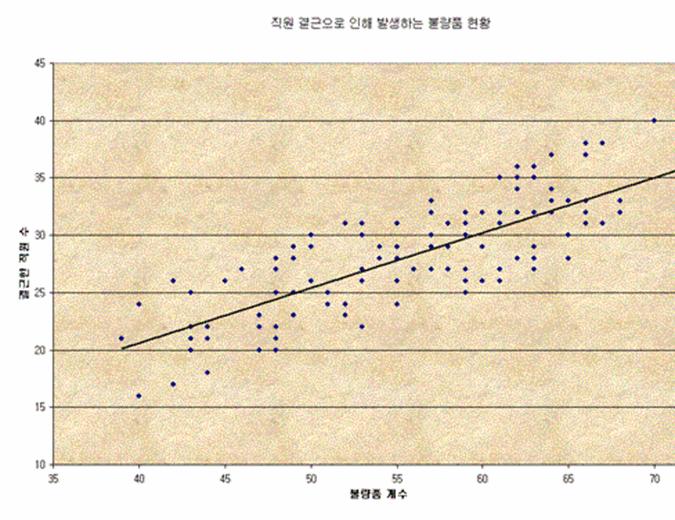 불량품 분산형 차트