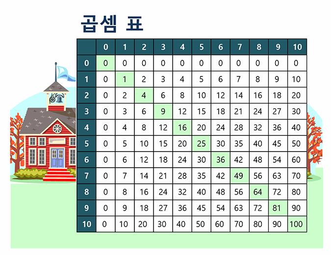 곱하기 표(숫자 1~10)