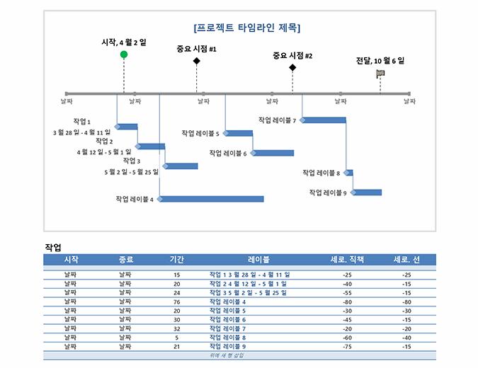 중요 시점 및 작업 프로젝트 시간 표시 막대