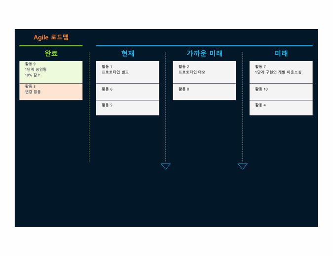 Agile 로드맵