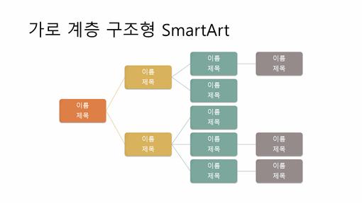 가로 계층 구조형 조직도 슬라이드(흰색 바탕에 다색 디자인, 와이드스크린)