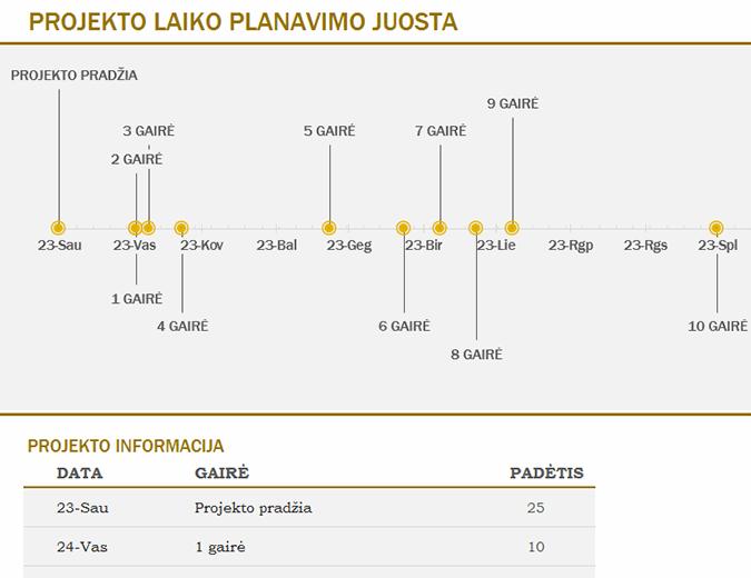 Laiko planavimo juosta su gairėmis (geltona)