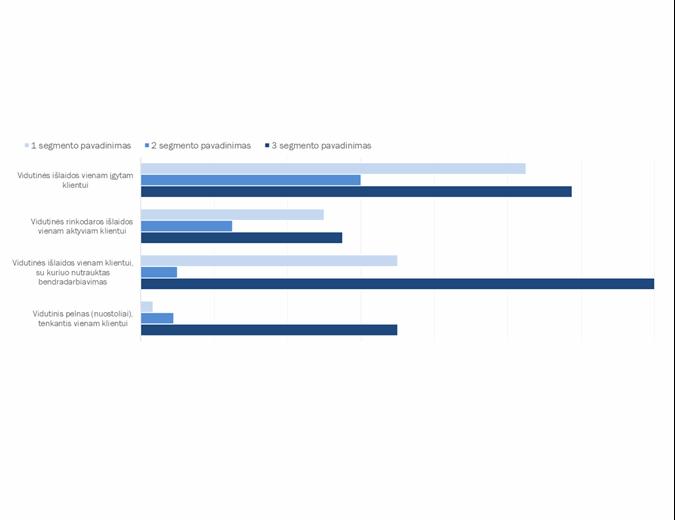 Klientų pelningumo analizė