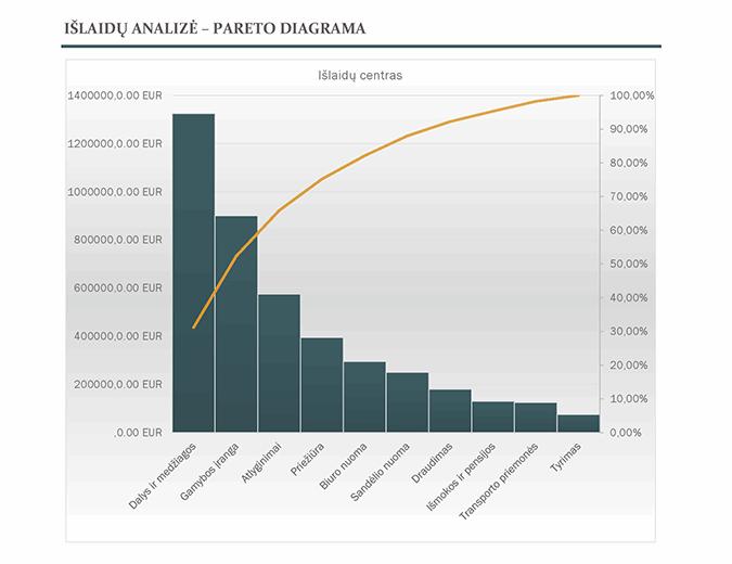 Išlaidų analizė su Pareto diagrama