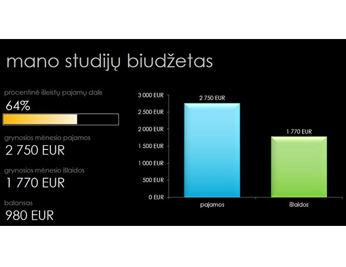 Mano studijų biudžetas