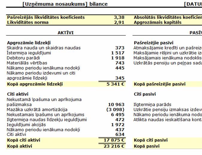 Bilances lapa ar attiecībām un apgrozības kapitālu