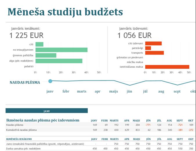 Mēneša studiju budžets