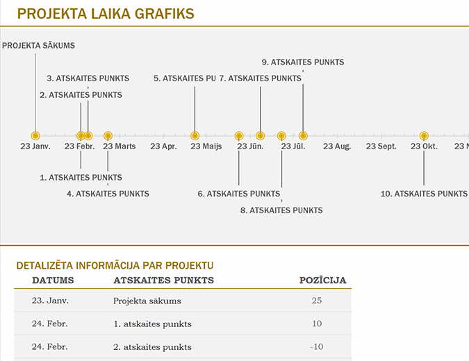 Laika grafiks ar atskaites punktiem (dzeltens)