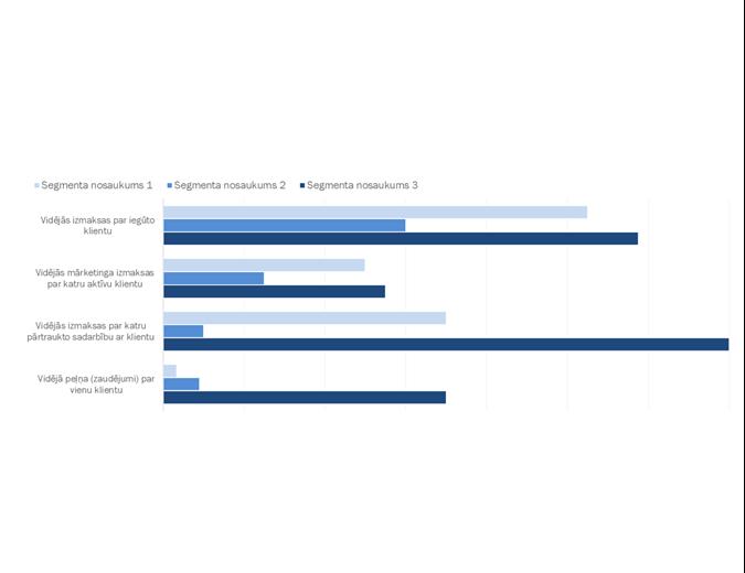 Klientu ienesīguma analīze