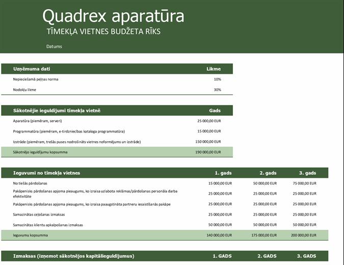Tīmekļa vietnes budžets