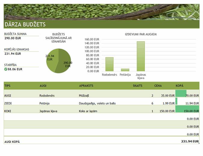 Dārzkopības un ainavu plānošanas budžets