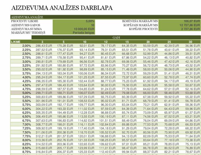 Aizdevuma analīzes darblapa