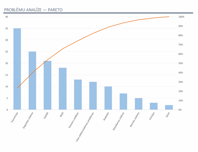 Problēmu analīze ar Pareto diagrammu