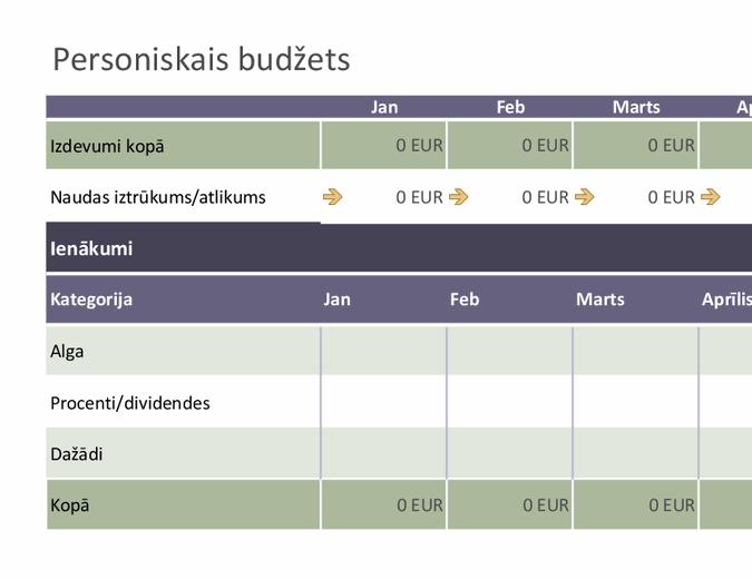 Vienkāršs personiskais budžets