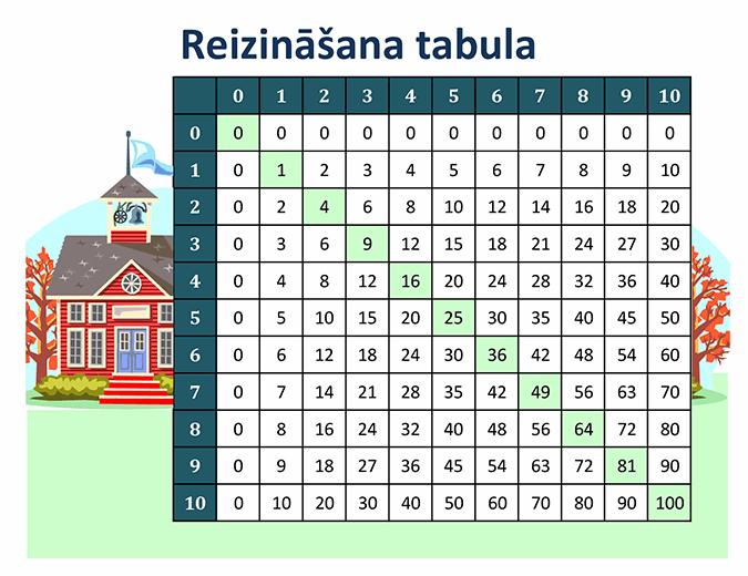 Reizināšanas tabula (skaitļi no 1 līdz 10)