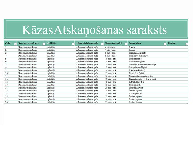 Kāzu mūzikas saraksts