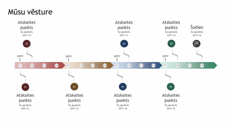 Atskaites punktu un vēstures laika grafiks