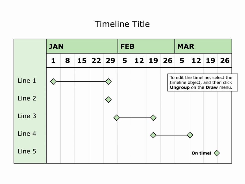 Tremåneders tidslinje